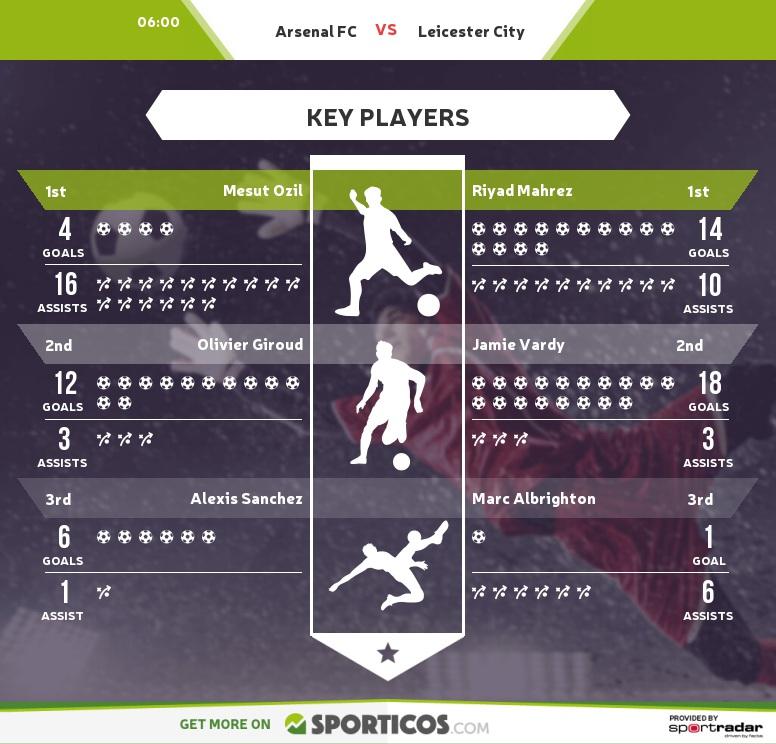 Sporticos_com_arsenal_fc_vs_leicester_city(1)